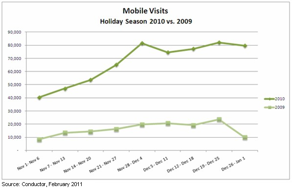mobile visits to ecommerce sites