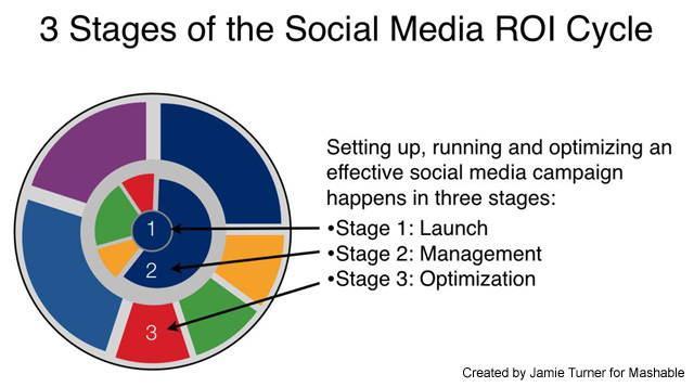 social media cycle 1