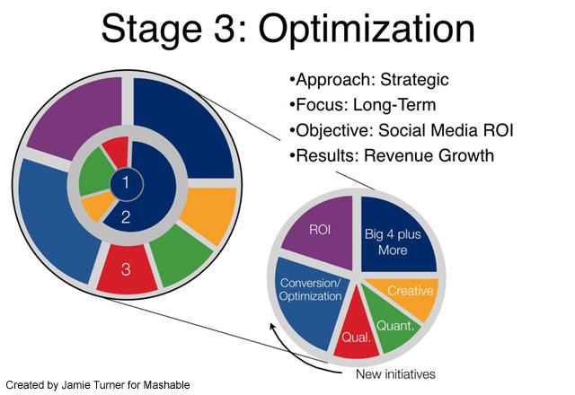 social media cycle optimization