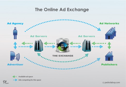 The-Online-Ad-Exchange